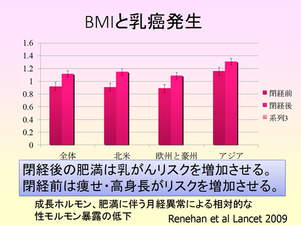 BMIと乳癌発生